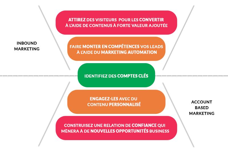 schema-abm-et-inbound-marketing-1
